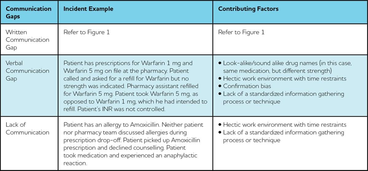 ISMP communication gaps chart V2