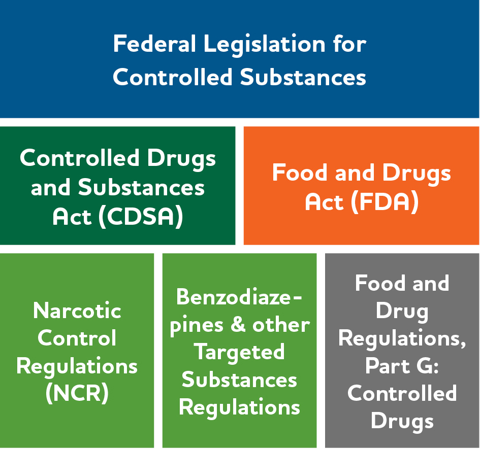 Legislation governing controlled substances: A Visual Overview