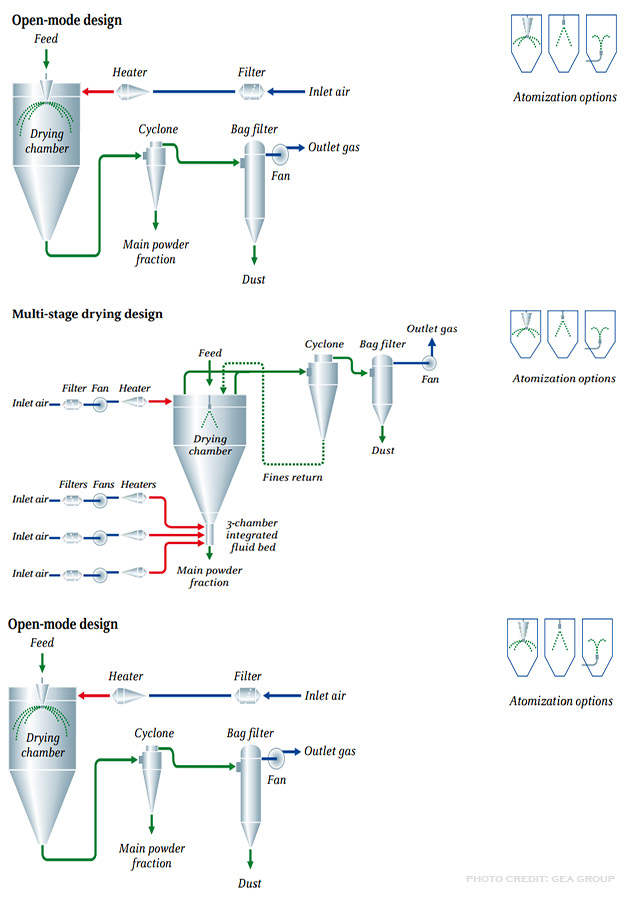 picture of a spray dryer process layout