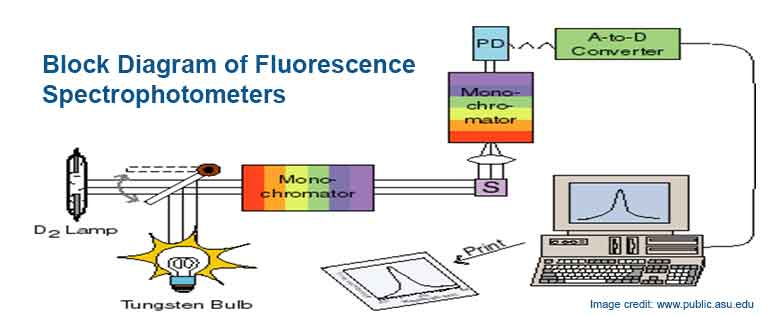 Drug-excipient compatibility studies: Block Diagram of Fluorescence Spectrophotometers
