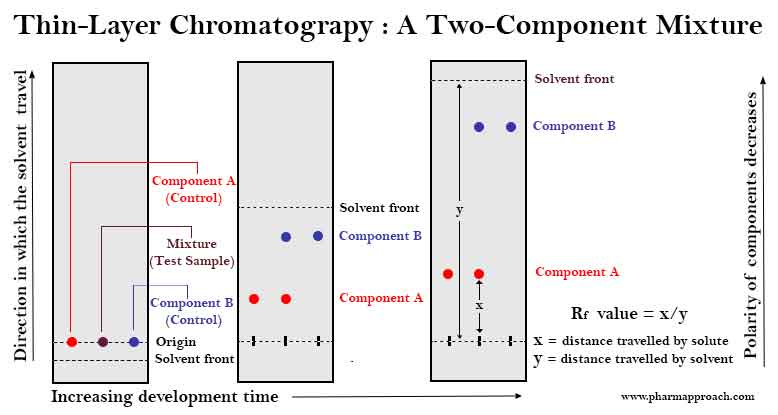 Drug-excipient compatibility studies:Thin-Layer Chromatography : A Two-Component Mixture