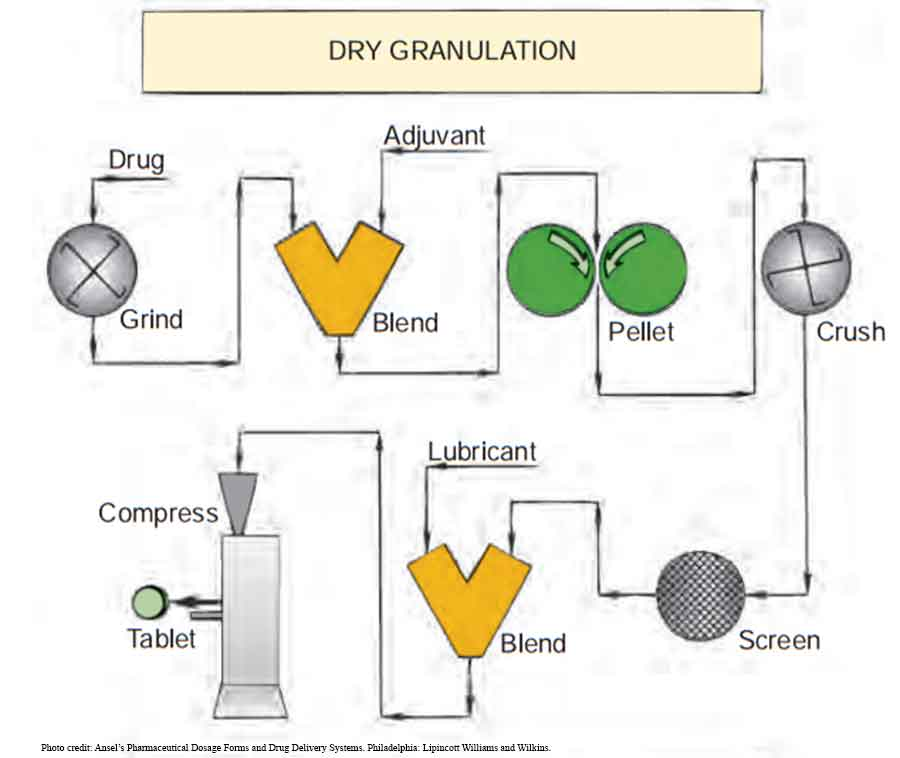 Manufacture of pharmaceutical tablets: Dry granulation