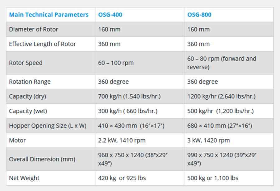 Rapid Mixer Granulators: Technical specifications
