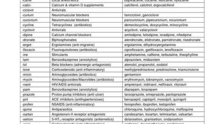 PharmPsych - Drug Classes: The Most Shared And Pinned Study Guide On The Web Today!