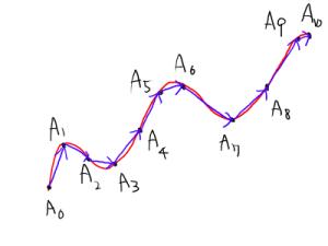 ベクトルをつないだ折れ線で曲線を近似.
