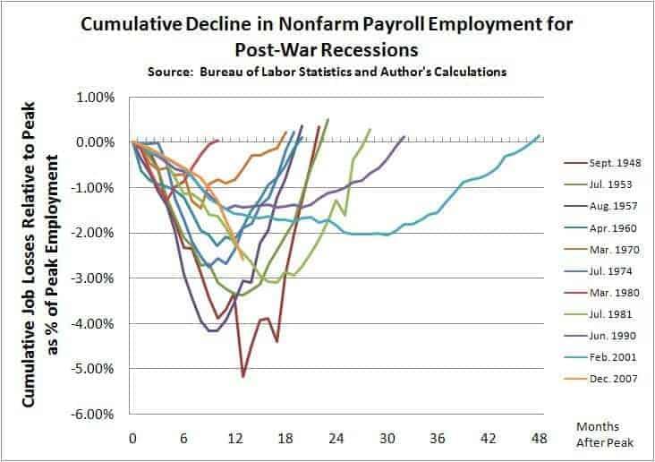employ recession2
