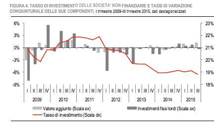 Tasso investimento ITA Q3