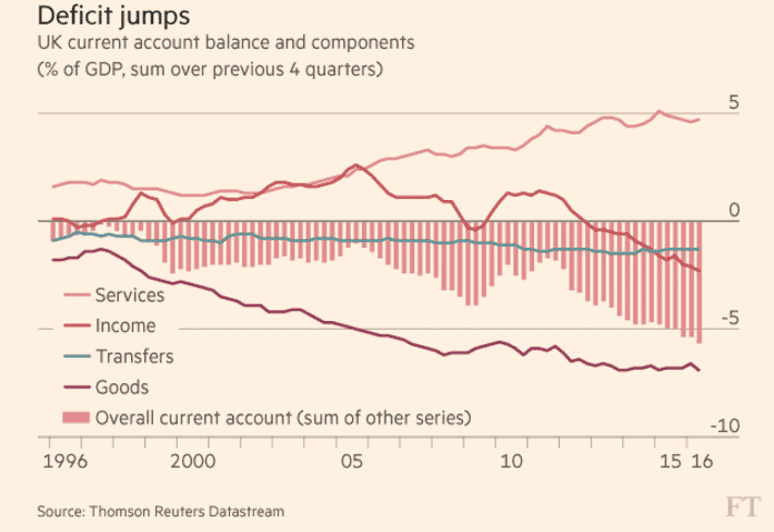 UK Current Account Breakdown