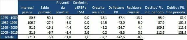 determinanti-debito-pubblico-italia-tabella