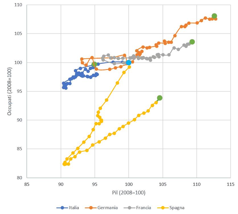 European Employment Path