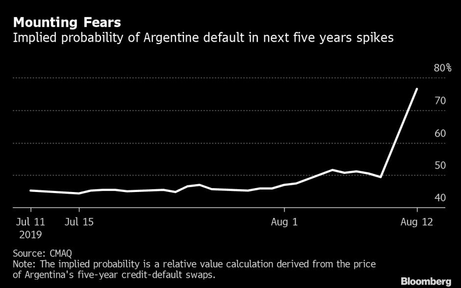 Argentina 5 Yr Default Probability