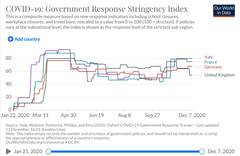 Covid Stringency Index 7 Dec 2020