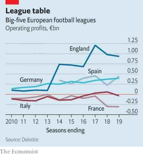 European Leagues Operating Profits