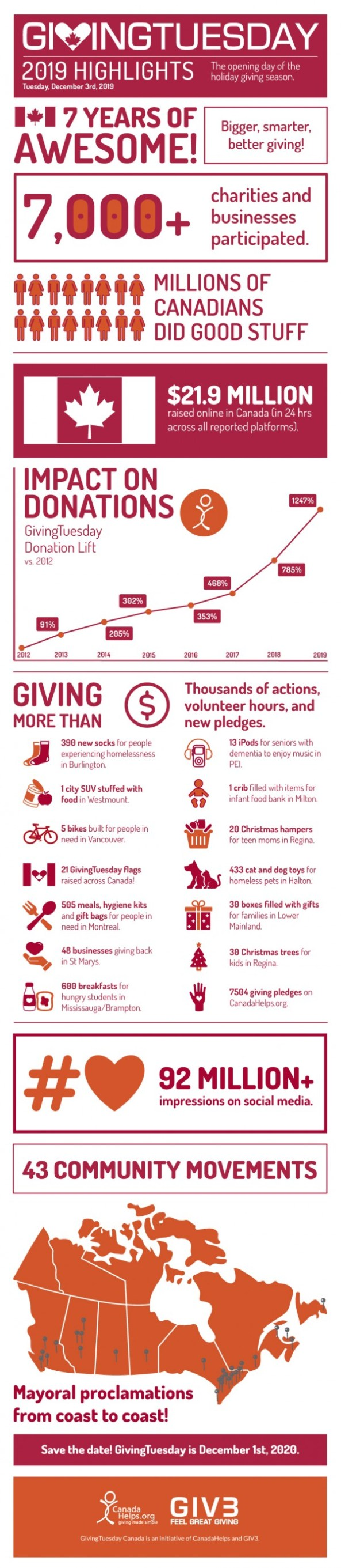Infographic on Giving Tuesday, 2019 Highlights.