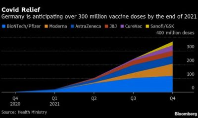 germany more than half of the population partially inoculated