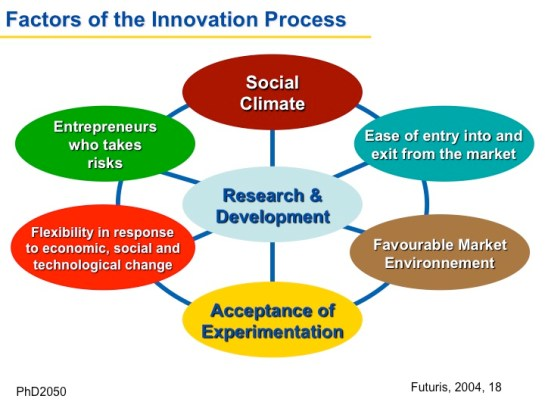 Factors of the Innovation Process