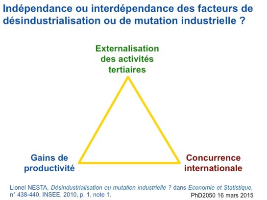 Philippe-Destatte_Nesta_Facteurs_Desindustrialisation_2015-03-16