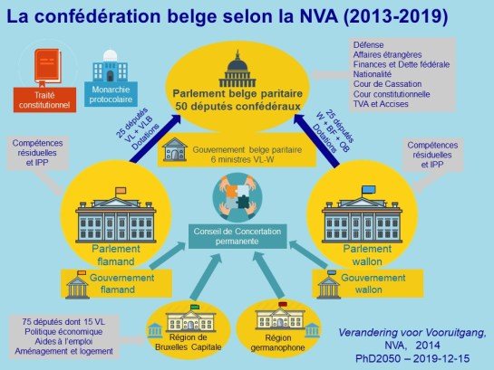 Philippe-Destatte_Confederalisme_2019-12-10bis
