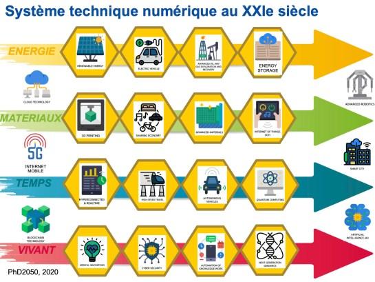 Philippe-Destatte_Systeme-technique-numerique