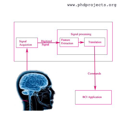 Brain computer interface phd thesis