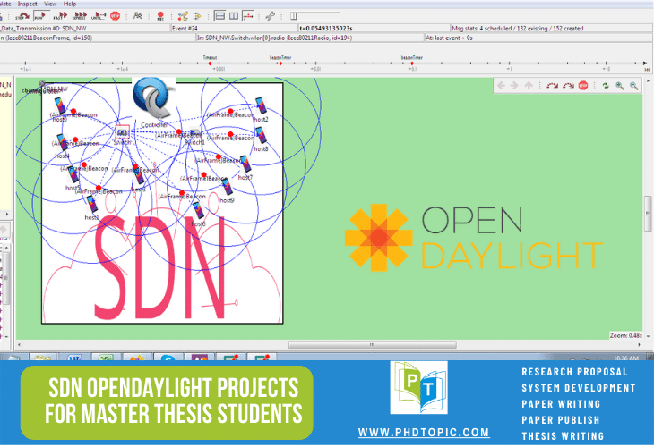 Buy SDN OpenDaylight Projects for Master Thesis Students Online