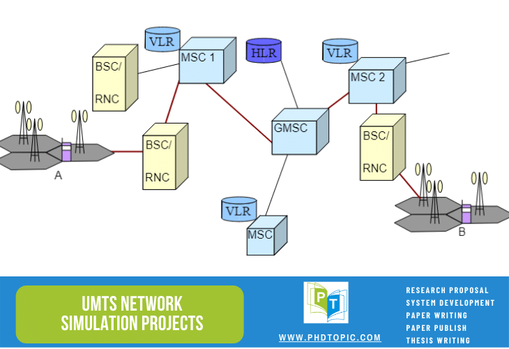 Buy Research UMTS Network Simulation Projects Online