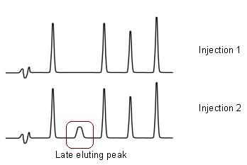 late eluting ghost peak cause