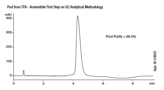 App note pool from TFA Acetonitrile