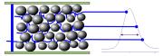 How do HPLC Columns work