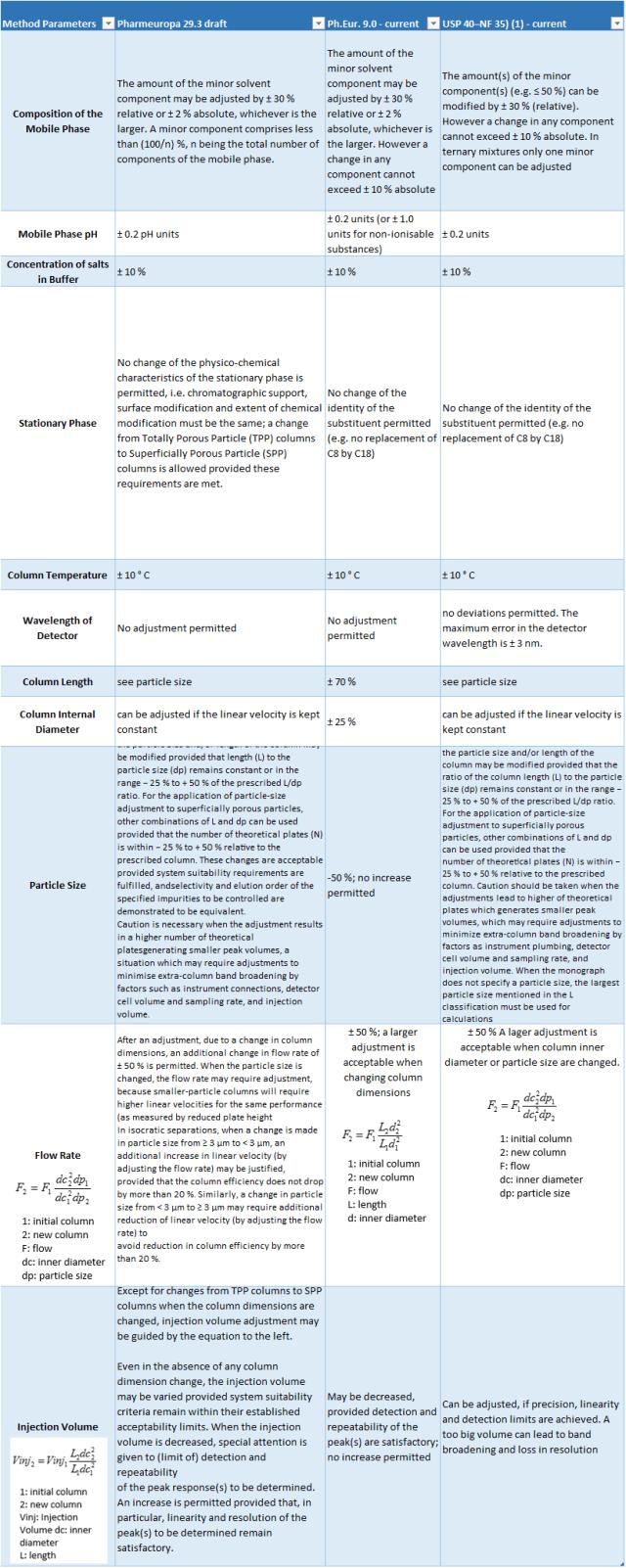 European Pharmacopeia