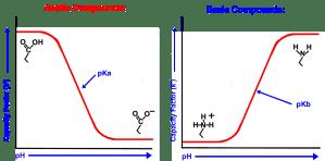 US and Euro Pharmacopeia