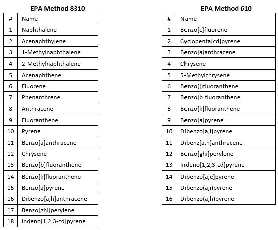 EPA Method
