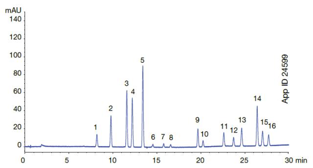 PAH Testing/Analysis