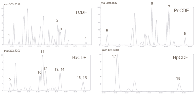 Separation of TCDF (TetraChloroDibenzoFurans), PnCDF (PentaChloroDibenzoFurans), HxCDF (HexaChloroDibenzoFurans) and HpCDF (HeptaChloroDibenzoFurans) groups using a Zebron 5% Phenylarylen phase. An example of how to separate persistent organic pollutants using gas chromatography.