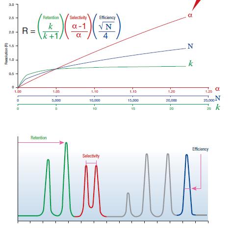 columns selectivity chart