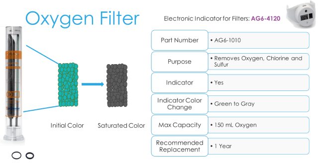 GC filter with oxygen filter