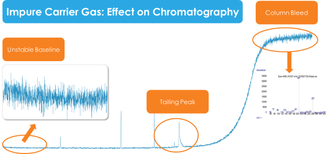 Impure Carrier Gas with the effect on chromatography