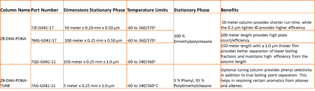 Optimal Dimensions table of Detailed Hydrocarbon Analysis