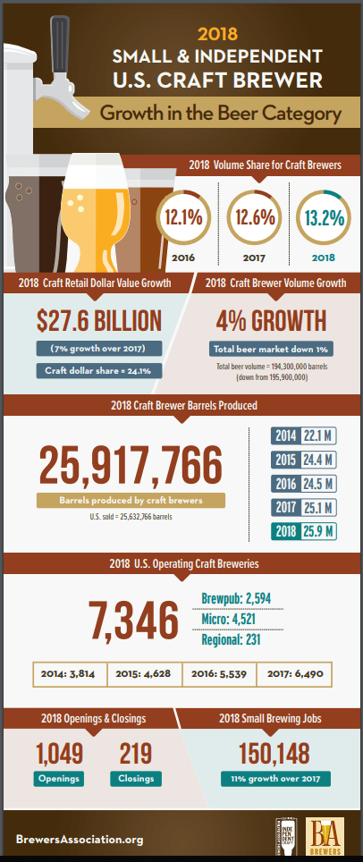 2018 info-graphic showing small and independent U.S. craft brewer to show the growth of microbreweries for international beer day.