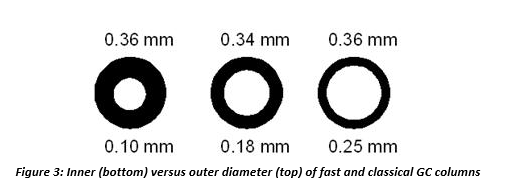 inner versus outer diameter of fast and classical GC columns