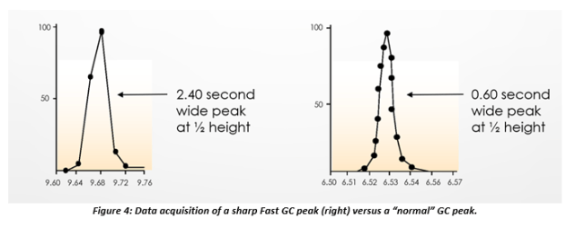 "Data acquisition of a sharp fast gas chromatography analysis versus ""normal"" GC peak."