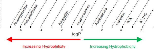 Escala de log P para diversos tipos de compuestos