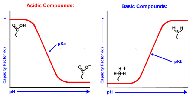 Adjustments of the mobile phase pH of acidic and basic compounds
