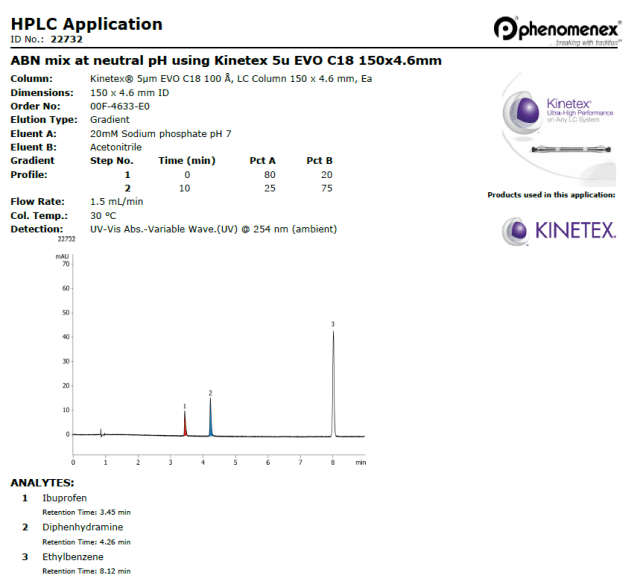 HPLC Application showing if a mobile phase prepared at different ph