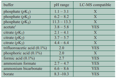 common HPLC buffers and their pH range
