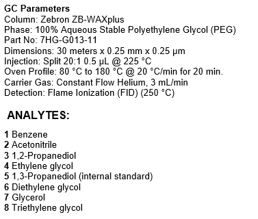 gas chromatography parameters of separation of glycerol