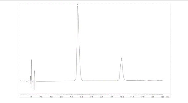 Lidocaine run on a type B silica, acidic mobile phase conditions. exploring the analysis of bases