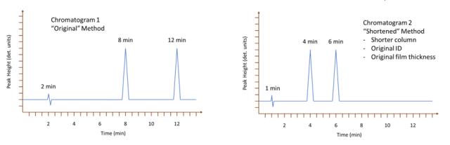 Resolution Fundamentals: chromatograms showing original method and shortened method