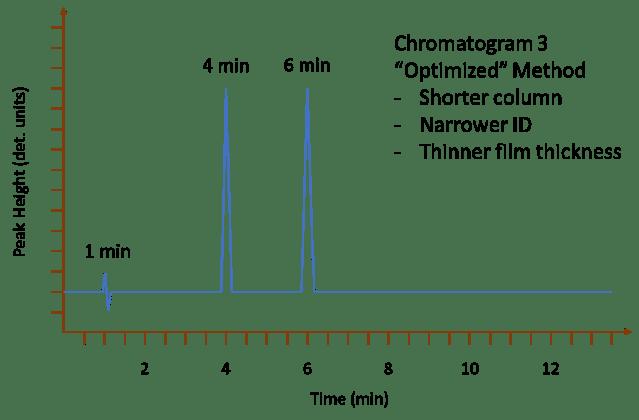 chromatogram showing optimized method