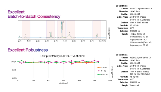 batch-to-batch consistency for PEAK process optimization with bioZen wider pore columns